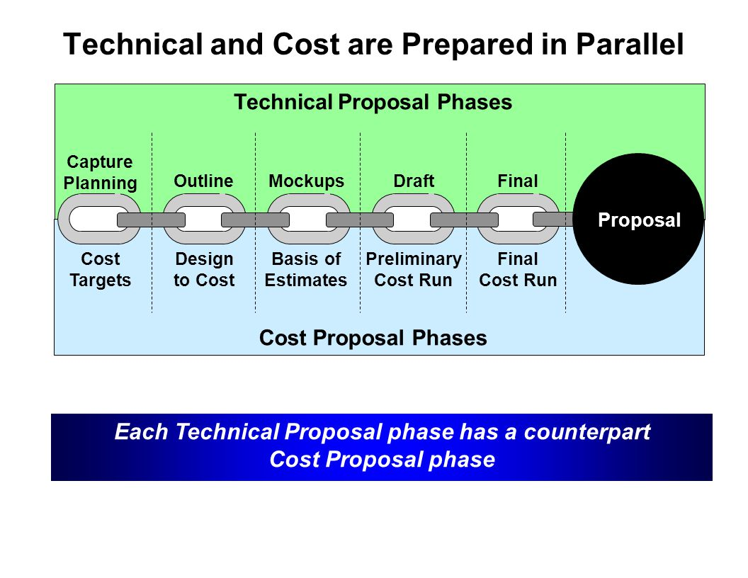 Capture Team Success Each Technical Proposal phase has a counterpart Cost Proposal phase Capture Planning OutlineMockupsDraftFinal Cost Targets Design