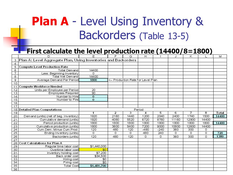 Plan A - Level Using Inventory & Backorders (Table 13-5) First calculate the level production rate (14400/8=1800)