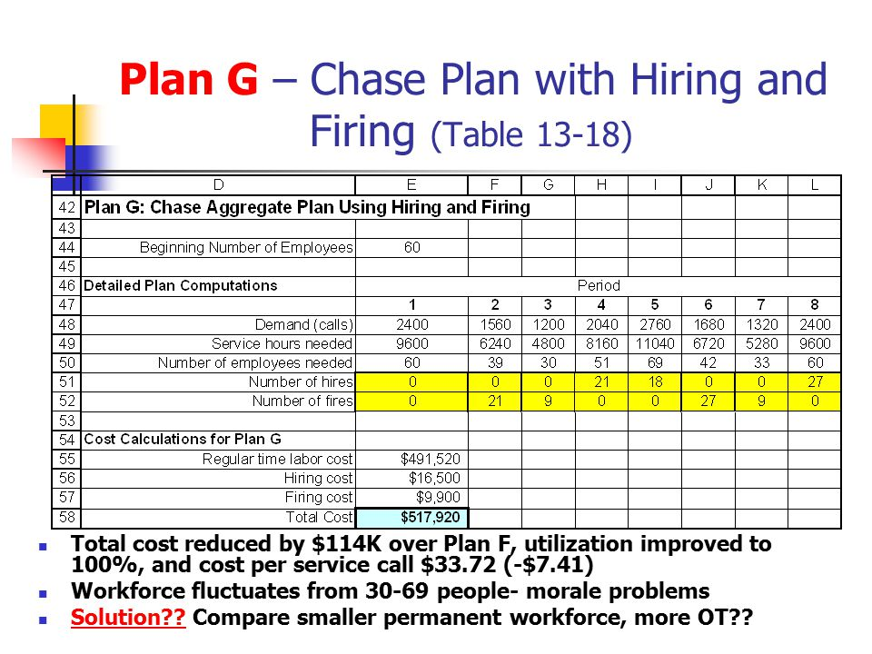 Plan G – Chase Plan with Hiring and Firing (Table 13-18) Total cost reduced by $114K over Plan F, utilization improved to 100%, and cost per service c