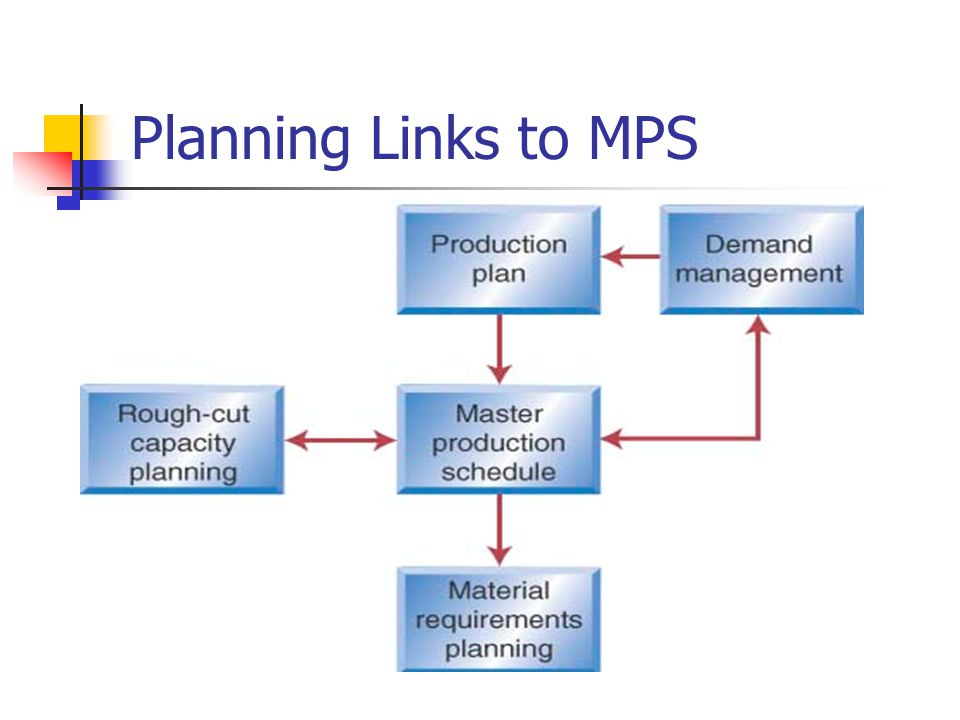 Planning Links to MPS
