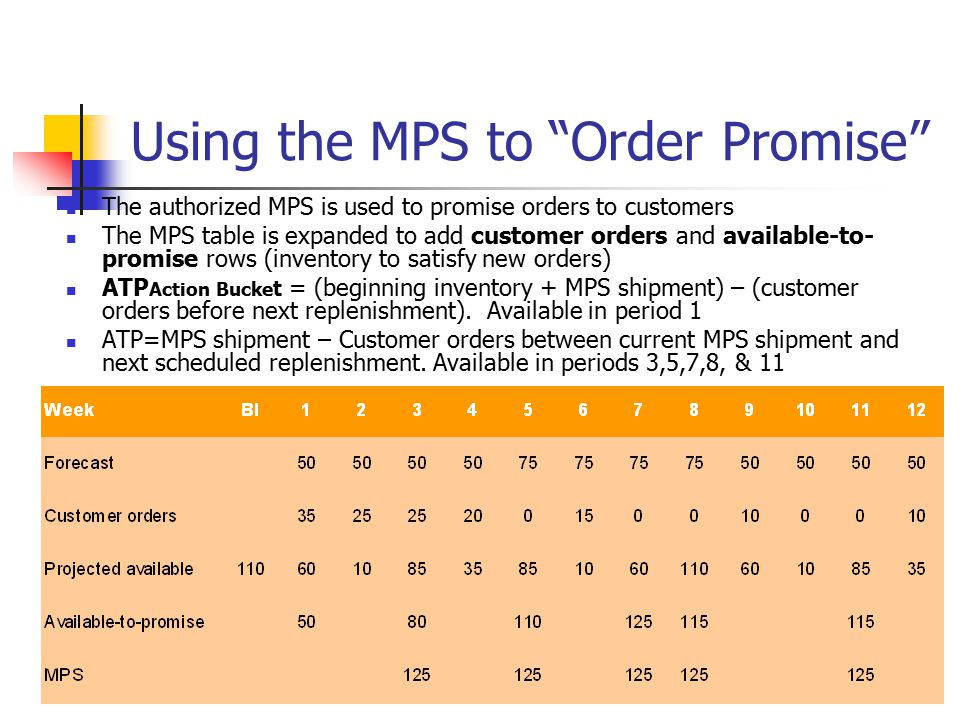 """Using the MPS to """"Order Promise"""" The authorized MPS is used to promise orders to customers The MPS table is expanded to add customer orders and availa"""