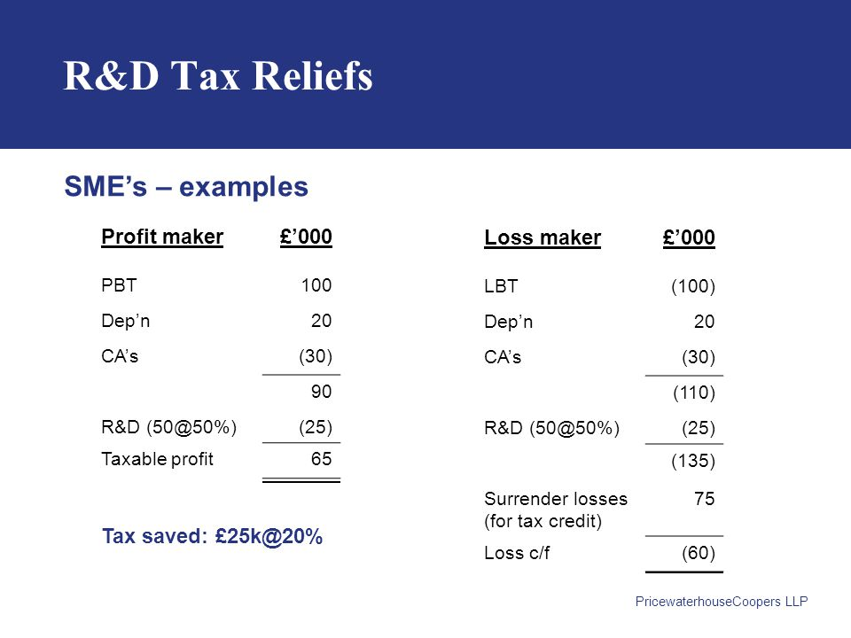 PricewaterhouseCoopers LLP R&D Tax Reliefs Profit maker£'000 PBT100 Dep'n20 CA's(30) 90 R&D (50@50%)(25) Taxable profit65 SME's – examples Loss maker£'000 LBT(100) Dep'n20 CA's(30) (110) R&D (50@50%)(25) (135) Surrender losses (for tax credit) 75 Loss c/f(60) Tax saved: £25k@20%