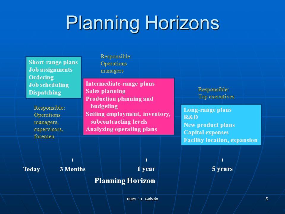 POM - J. Galván 5 Planning Horizons Today3 Months 1 year5 years Planning Horizon Short-range plans Job assignments Ordering Job scheduling Dispatching