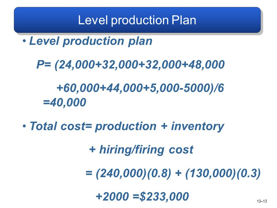 Level production plan P= (24,000+32,000+32,000+48,000 +60,000+44,000+5,000-5000)/6 =40,000 Total cost= production + inventory + hiring/firing cost = (240,000)(0.8) + (130,000)(0.3) +2000 =$233,000 13–13
