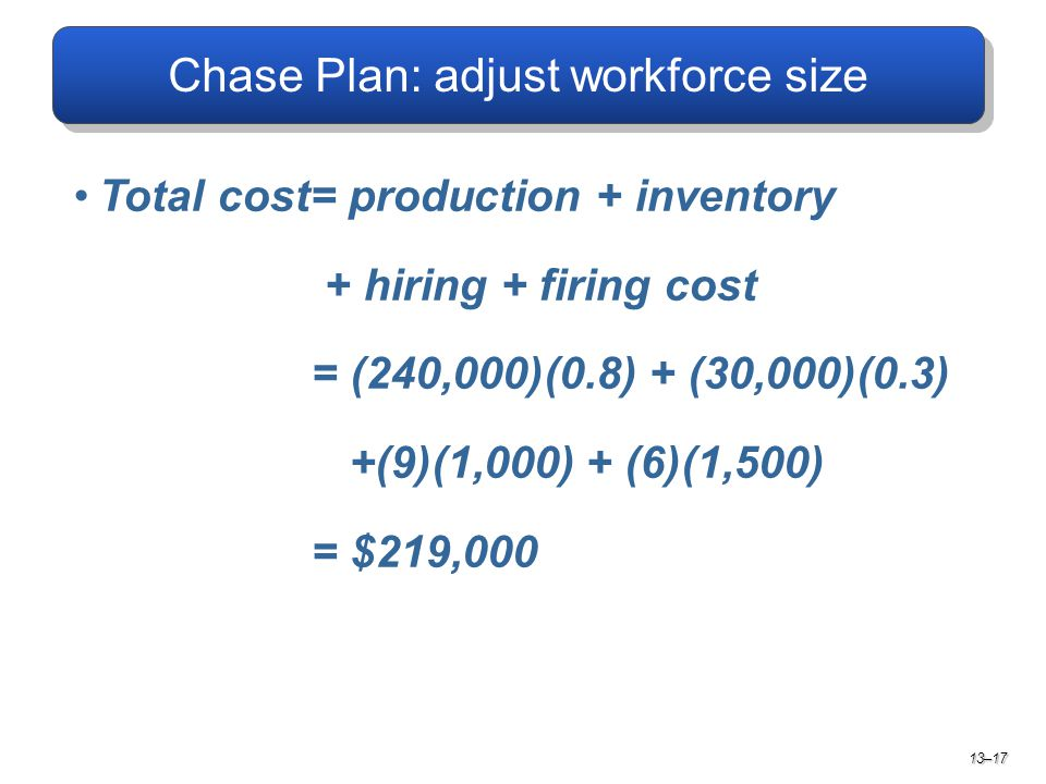 Total cost= production + inventory + hiring + firing cost = (240,000)(0.8) + (30,000)(0.3) +(9)(1,000) + (6)(1,500) = $219,000 13–17