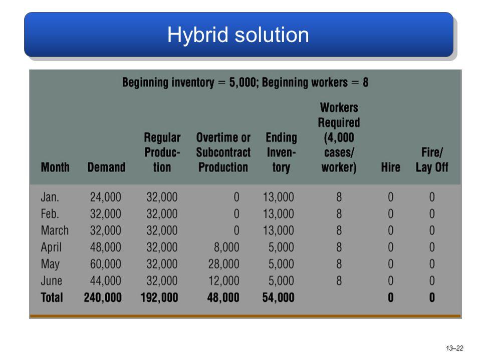 Hybrid solution 13–22