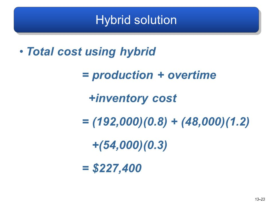 Total cost using hybrid = production + overtime +inventory cost = (192,000)(0.8) + (48,000)(1.2) +(54,000)(0.3) = $227,400 13–23