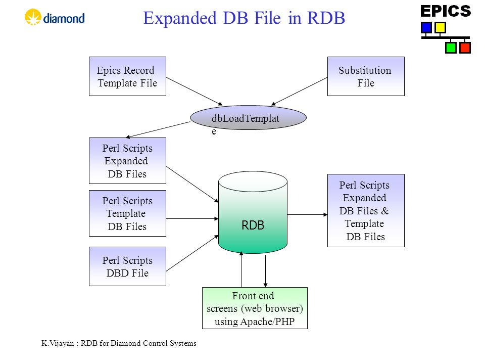 K.Vijayan : RDB for Diamond Control Systems Expanded DB File in RDB RDB Perl Scripts Expanded DB Files Perl Scripts Expanded DB Files & Template DB Files Front end screens (web browser) using Apache/PHP Epics Record Template File Substitution File dbLoadTemplat e Perl Scripts DBD File Perl Scripts Template DB Files