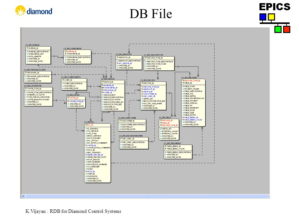 K.Vijayan : RDB for Diamond Control Systems DB File