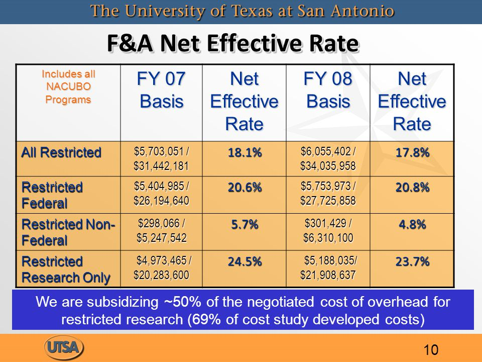 F&A Net Effective Rate Includes all NACUBO Programs FY 07 Basis Net Effective Rate FY 08 Basis Net Effective Rate All Restricted $5,703,051 / $31,442,181 18.1% $6,055,402 / $34,035,958 17.8% Restricted Federal $5,404,985 / $26,194,640 20.6% $5,753,973 / $27,725,858 20.8% Restricted Non- Federal $298,066 / $5,247,542 5.7% $301,429 / $6,310,100 4.8% Restricted Research Only $4,973,465 / $20,283,600 $4,973,465 / $20,283,60024.5% $5,188,035/ $21,908,637 $5,188,035/ $21,908,63723.7% We are subsidizing ~50% of the negotiated cost of overhead for restricted research (69% of cost study developed costs) 10