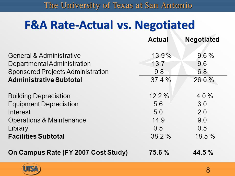 F&A Rate-Actual vs.