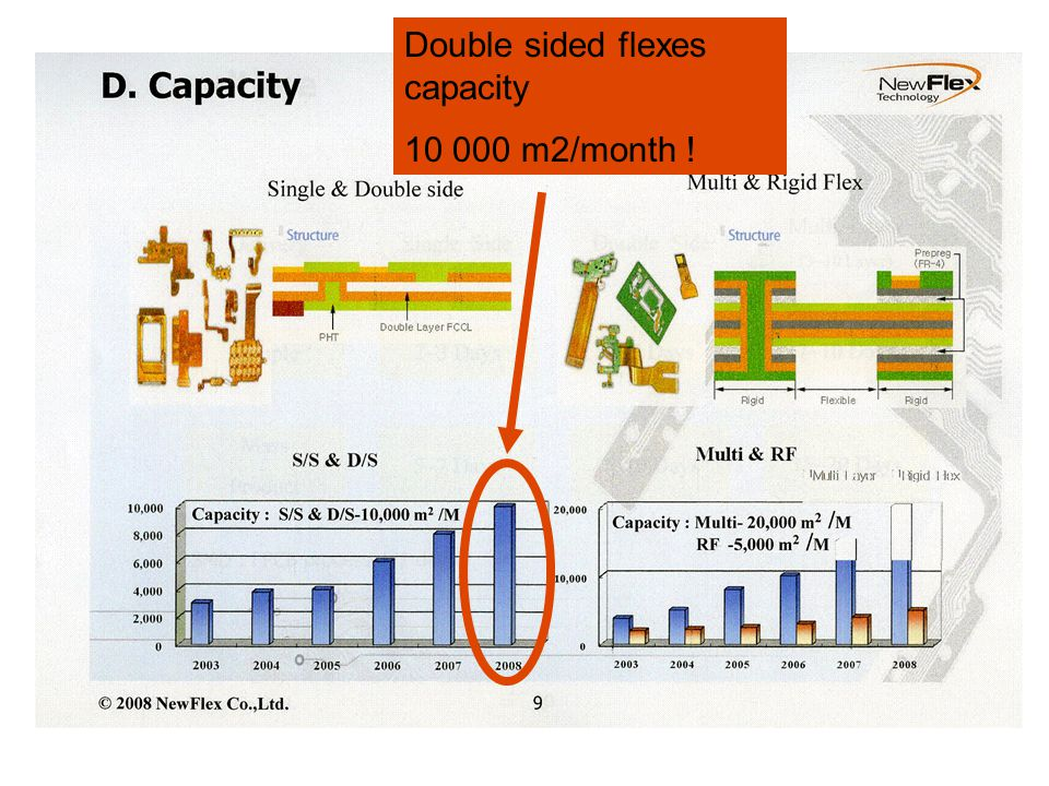Double sided flexes capacity 10 000 m2/month !
