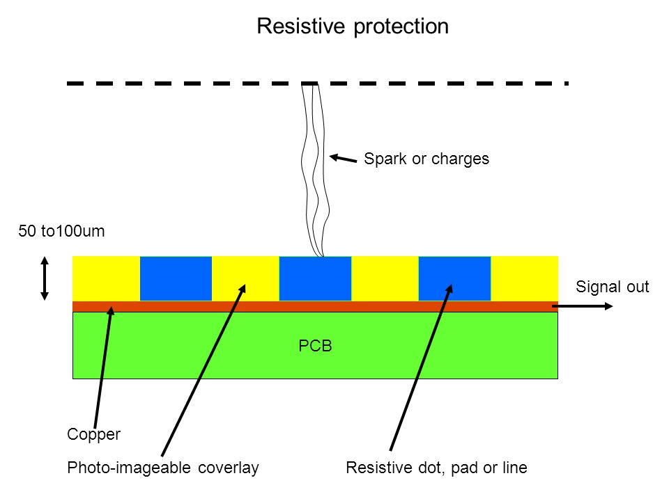 Signal out Spark or charges PCB Copper Photo-imageable coverlayResistive dot, pad or line Resistive protection 50 to100um
