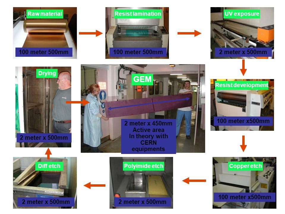 70um 55um 50 to 60um STD Single mask Goal 2 meter x 450mm GEM Single mask process 2um Copper on both sides