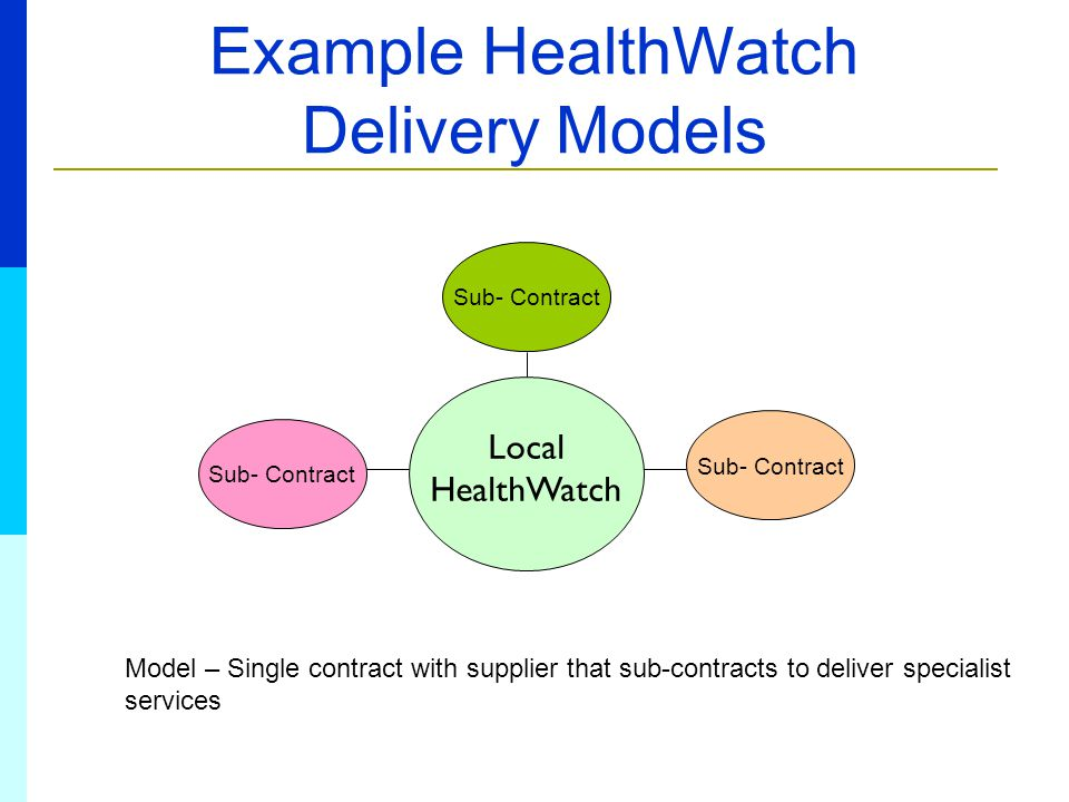Example HealthWatch Delivery Models Local HealthWatch Model – Single contract with supplier that sub-contracts to deliver specialist services Sub- Contract