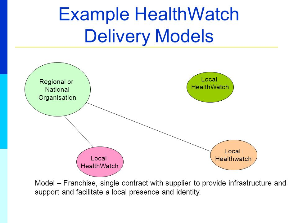 Example HealthWatch Delivery Models Regional or National Organisation Model – Franchise, single contract with supplier to provide infrastructure and support and facilitate a local presence and identity.