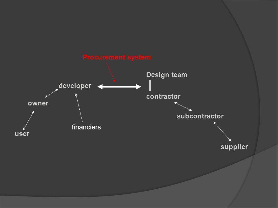 user owner developer Design team contractor subcontractor supplier Procurement system financiers