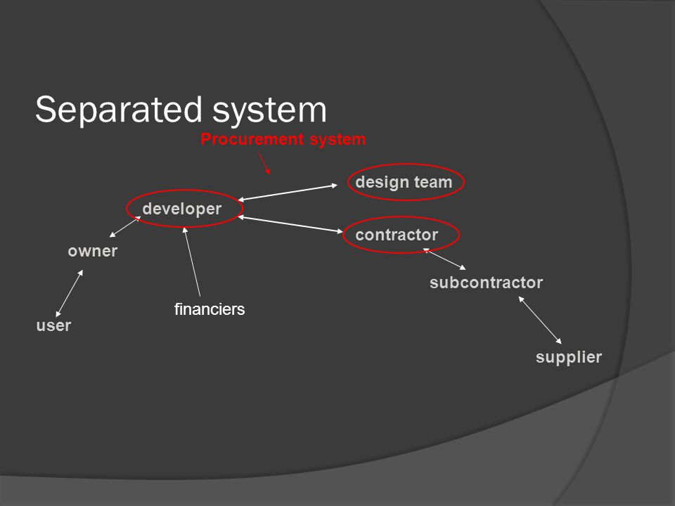 Separated system user owner developer design team contractor subcontractor supplier Procurement system financiers