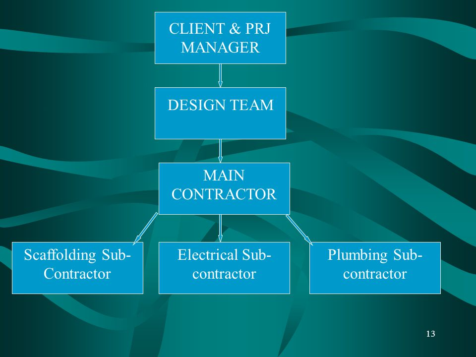 13 CLIENT & PRJ MANAGER DESIGN TEAM MAIN CONTRACTOR Scaffolding Sub- Contractor Electrical Sub- contractor Plumbing Sub- contractor