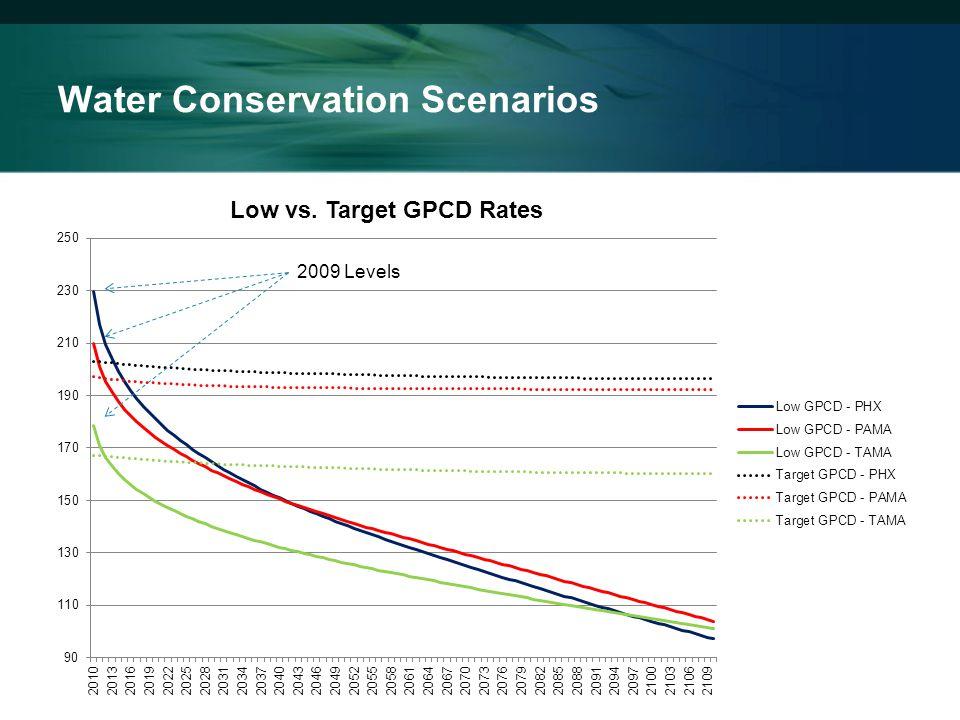 Water Conservation Scenarios 2009 Levels