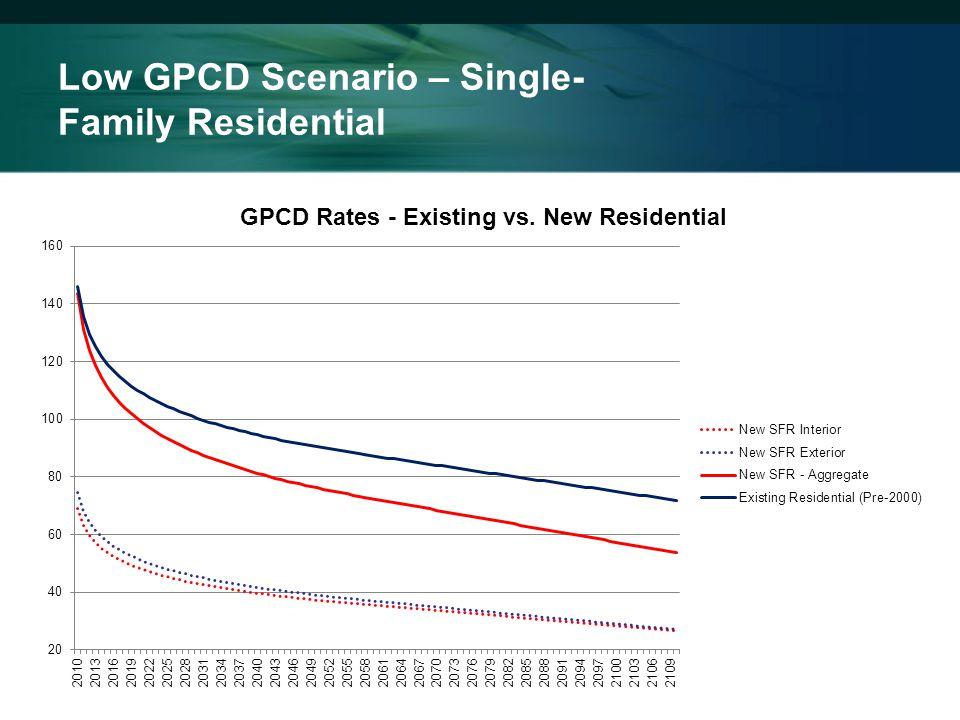 Low GPCD Scenario – Single- Family Residential