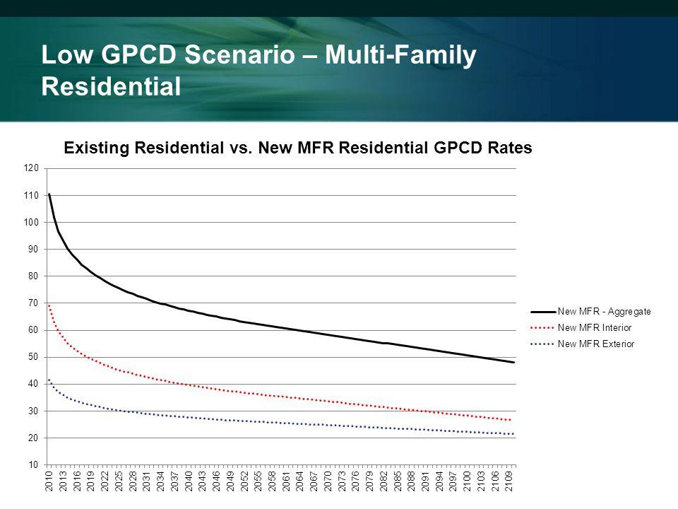 Low GPCD Scenario – Multi-Family Residential