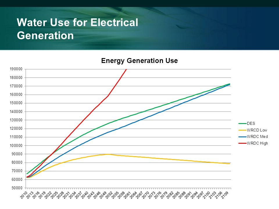Water Use for Electrical Generation