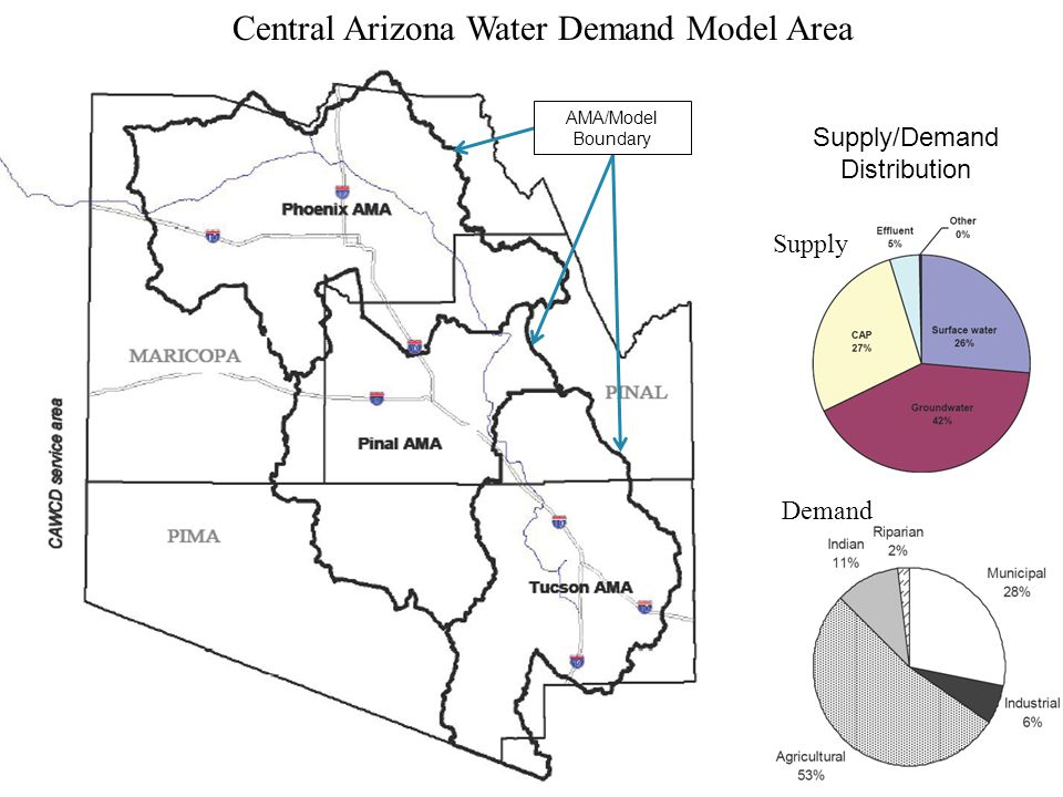 Supply Demand Central Arizona Water Demand Model Area Supply/Demand Distribution AMA/Model Boundary