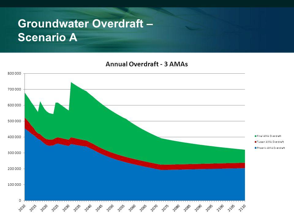 Groundwater Overdraft – Scenario A