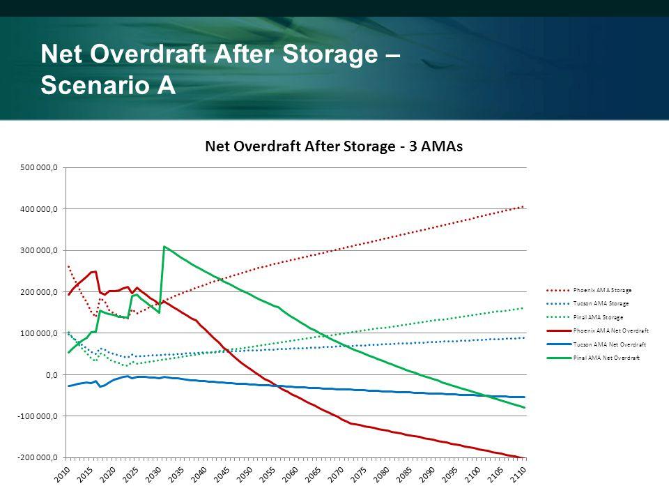 Net Overdraft After Storage – Scenario A