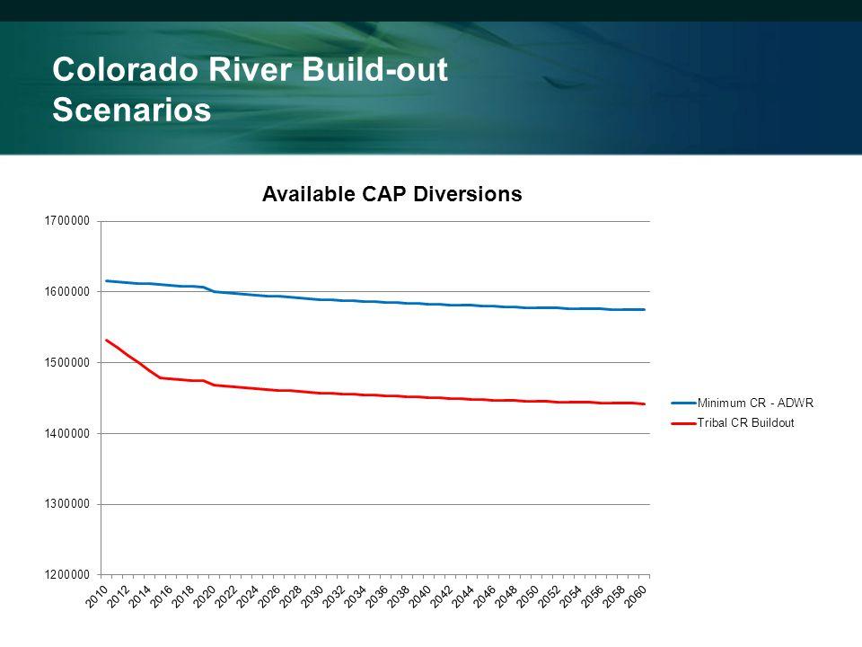 Colorado River Build-out Scenarios