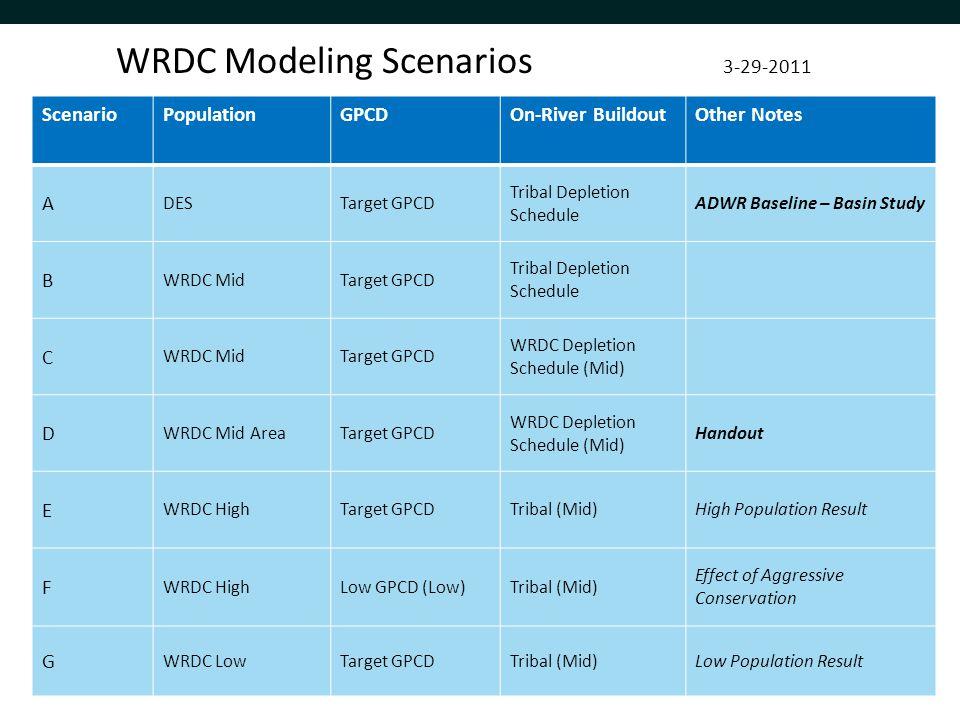 WRDC Modeling Scenarios 3-29-2011 ScenarioPopulationGPCDOn-River BuildoutOther Notes A DESTarget GPCD Tribal Depletion Schedule ADWR Baseline – Basin Study B WRDC MidTarget GPCD Tribal Depletion Schedule C WRDC MidTarget GPCD WRDC Depletion Schedule (Mid) D WRDC Mid AreaTarget GPCD WRDC Depletion Schedule (Mid) Handout E WRDC HighTarget GPCDTribal (Mid)High Population Result F WRDC HighLow GPCD (Low)Tribal (Mid) Effect of Aggressive Conservation G WRDC LowTarget GPCDTribal (Mid)Low Population Result