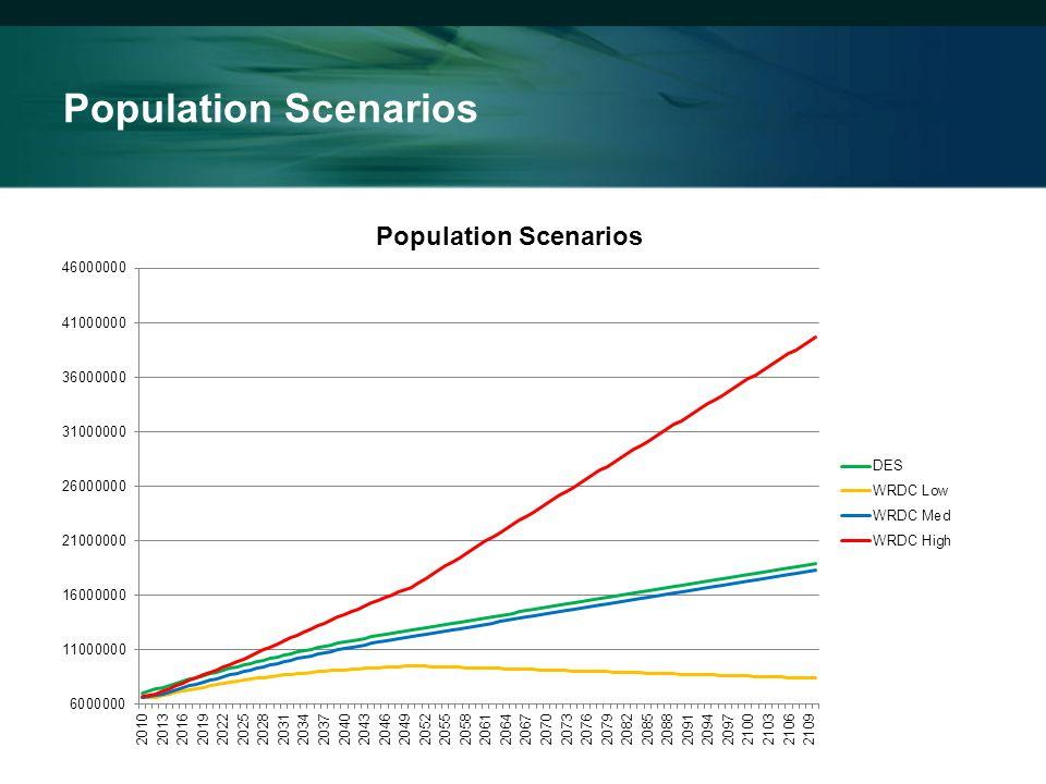 Population Scenarios