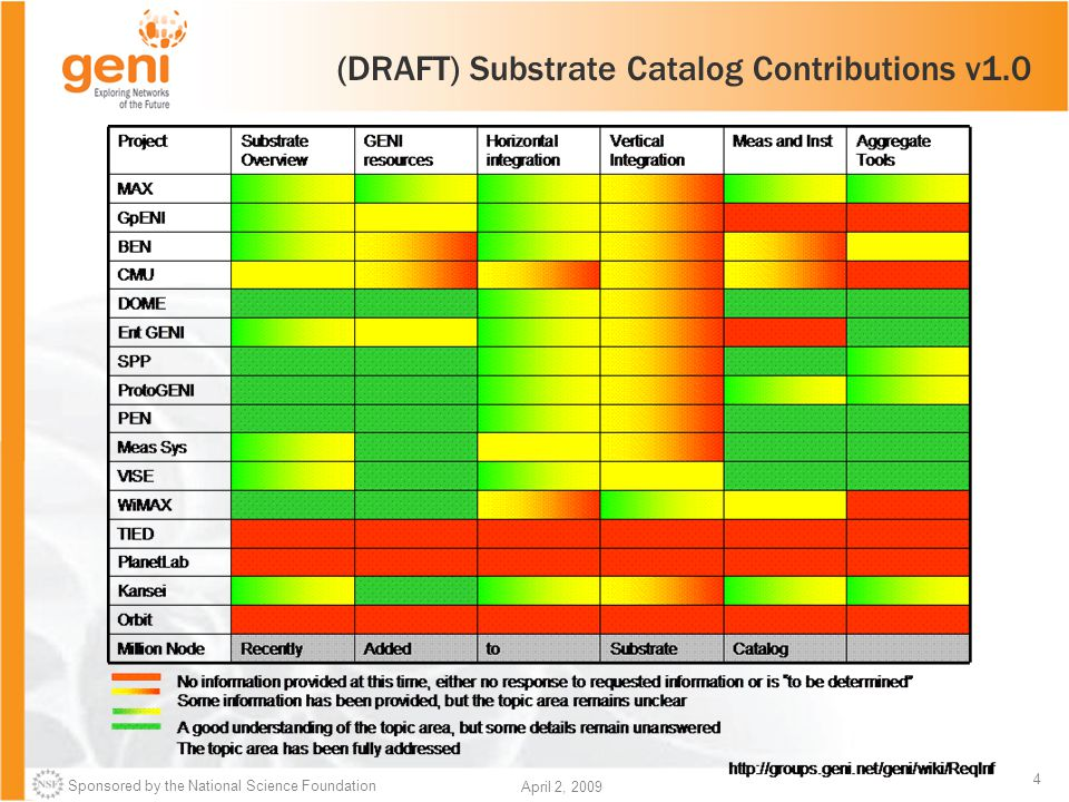 Sponsored by the National Science Foundation 4 April 2, 2009 (DRAFT) Substrate Catalog Contributions v1.0