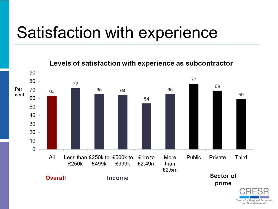 Satisfaction with experience Income Sector of prime Overall Per cent
