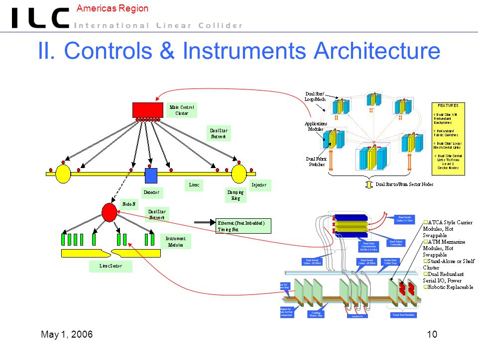 Americas Region May 1, 200610 II. Controls & Instruments Architecture