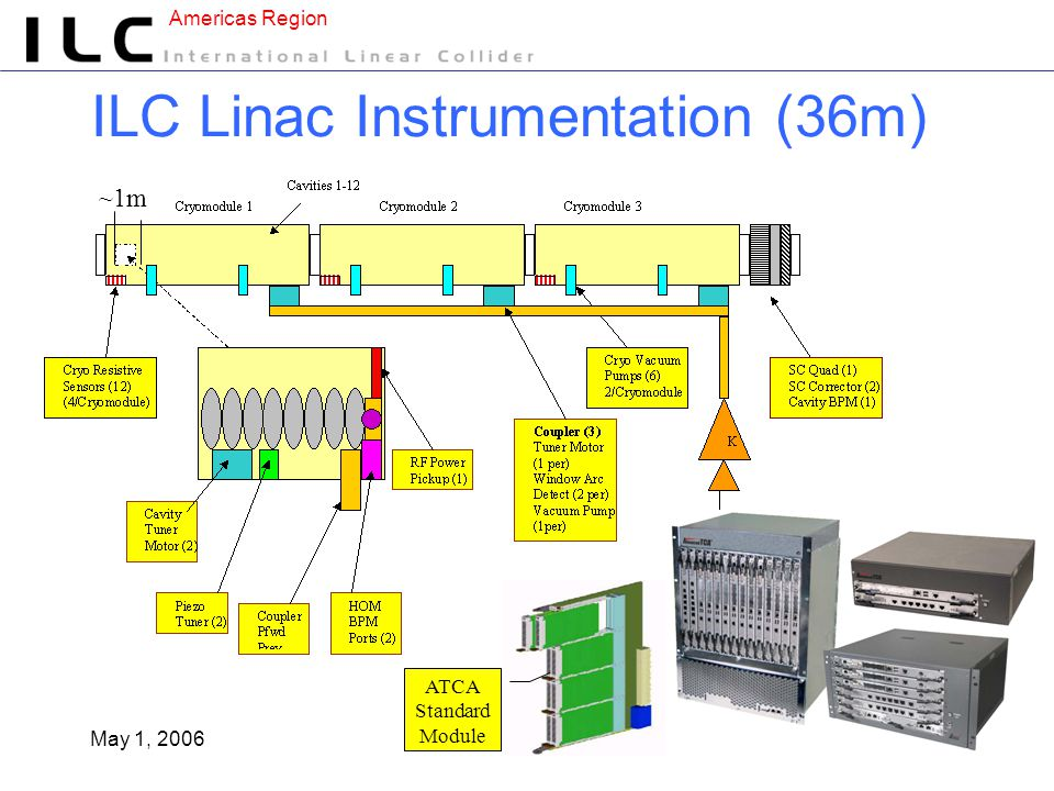 Americas Region May 1, 200612 ILC Linac Instrumentation (36m) ~1m ATCA Standard Module