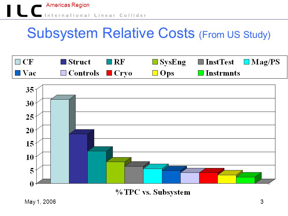 Americas Region May 1, 20063 Subsystem Relative Costs (From US Study)