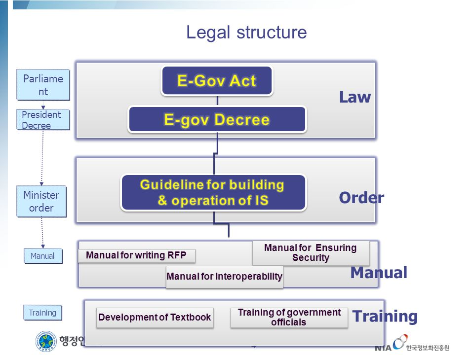 Legal structure Parliame nt President Decree Minister order Manual Law Order 4 Manual Training