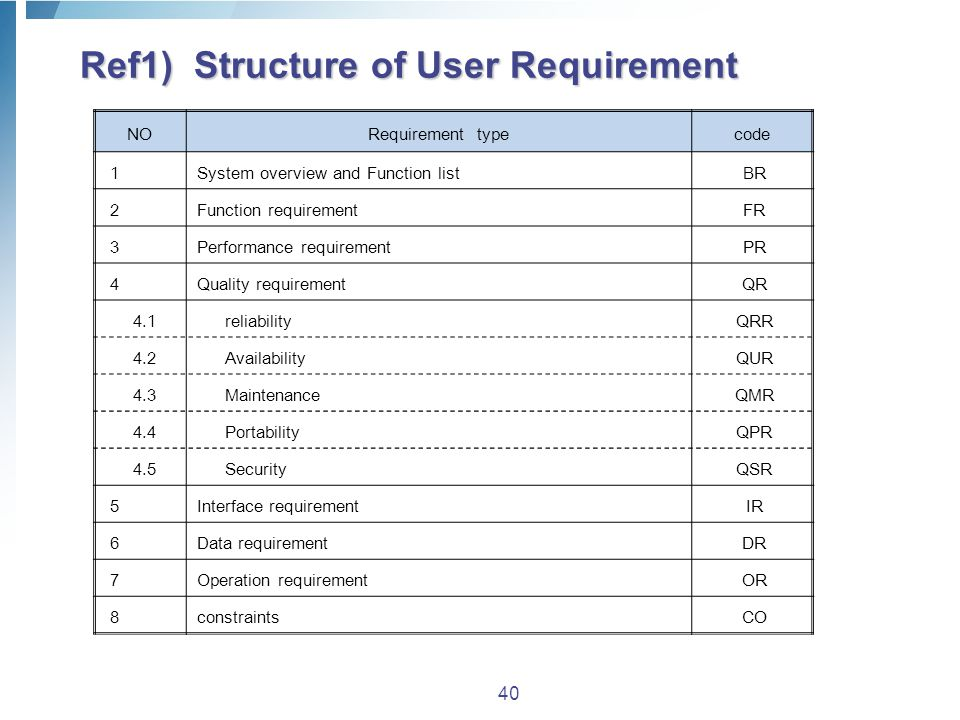 Ref1) Structure of User Requirement 40 NO Requirement typecode 1 System overview and Function list BR 2 Function requirement FR 3 Performance requirement PR 4 Quality requirement QR 4.1 reliability QRR 4.2 Availability QUR 4.3 Maintenance QMR 4.4 Portability QPR 4.5 Security QSR 5 Interface requirement IR 6 Data requirement DR 7 Operation requirement OR 8constraintsCO