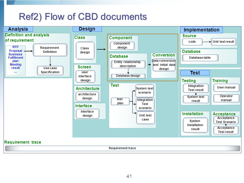 Ref2) Flow of CBD documents 41 Analysis Design Implementation Test Integration Test result Acceptance Test Scenario tio Definition and analysis of requirement Use case Specification Requirement Defintiion Testing System test result Acceptance Test result Acceptance Source code Unit test result RFP Proposal Business Fulfillment plan Meeting result … Class design Component component design user interface design Screen Database Entity relationship description Database design Data conversion and initial data design Conversion test plan Test Integration Test scenario System test scenario Unit test case architecture design Architecture Interface design Interface Database Database table User manual Training Operator manual System Installation result Installation Requirement trace
