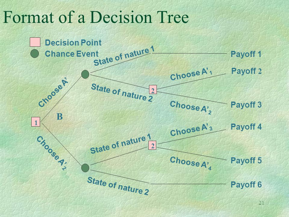 21 Format of a Decision Tree State of nature 1 B Payoff 1 State of nature 2 Payoff 2 Payoff 3 2 Choose A' 1 Choose A' 2 Payoff 6 State of nature 2 2 P