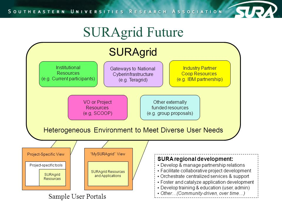 SURAgrid Future SURA regional development: Develop & manage partnership relations Facilitate collaborative project development Orchestrate centralized services & support Foster and catalyze application development Develop training & education (user, admin) Other…(Community-driven, over time…) Project-Specific View SURAgrid Resources and Applications MySURAgrid View Sample User Portals Industry Partner Coop Resources (e.g.