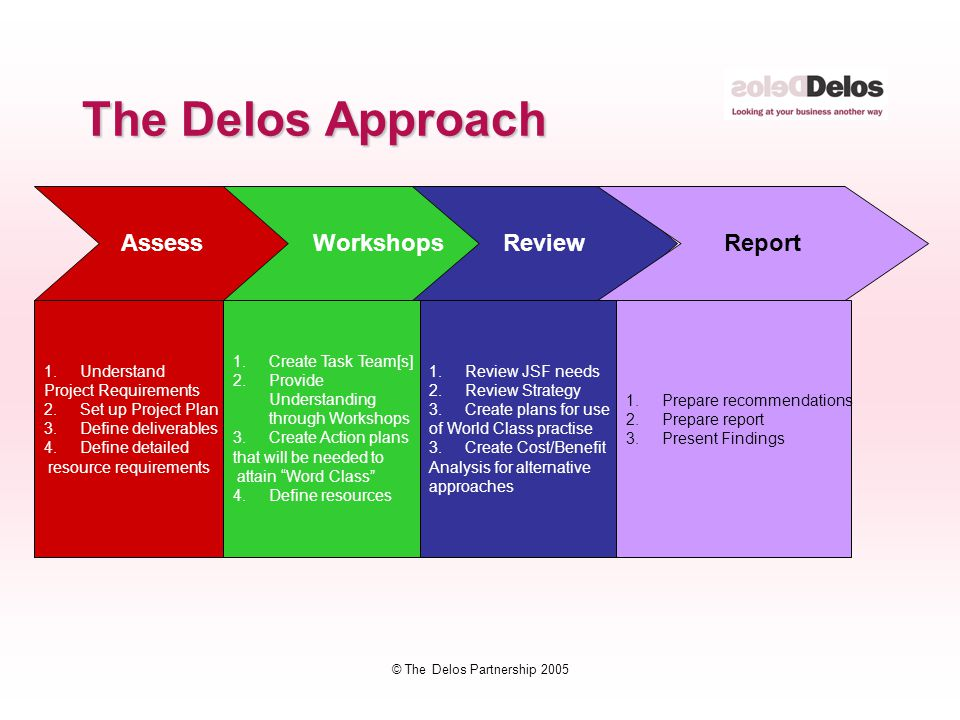 © The Delos Partnership 2005 The Delos Approach Assess 1.Understand Project Requirements 2.Set up Project Plan 3.Define deliverables 4.Define detailed resource requirements Workshops 1.Create Task Team[s] 2.Provide Understanding through Workshops 3.Create Action plans that will be needed to attain Word Class 4.Define resources Review 1.Review JSF needs 2.Review Strategy 3.Create plans for use of World Class practise 3.Create Cost/Benefit Analysis for alternative approaches Report 1.Prepare recommendations 2.Prepare report 3.Present Findings