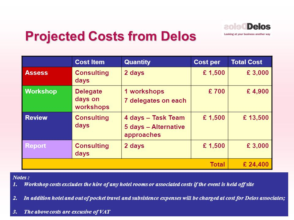 © The Delos Partnership 2005 Projected Costs from Delos Cost ItemQuantityCost perTotal Cost AssessConsulting days 2 days£ 1,500£ 3,000 WorkshopDelegate days on workshops 1 workshops 7 delegates on each £ 700£ 4,900 ReviewConsulting days 4 days – Task Team 5 days – Alternative approaches £ 1,500£ 13,500 ReportConsulting days 2 days£ 1,500£ 3,000 Total£ 24,400 Notes : 1.Workshop costs excludes the hire of any hotel rooms or associated costs if the event is held off site 2.In addition hotel and out of pocket travel and subsistence expenses will be charged at cost for Delos associates; 3.The above costs are excusive of VAT