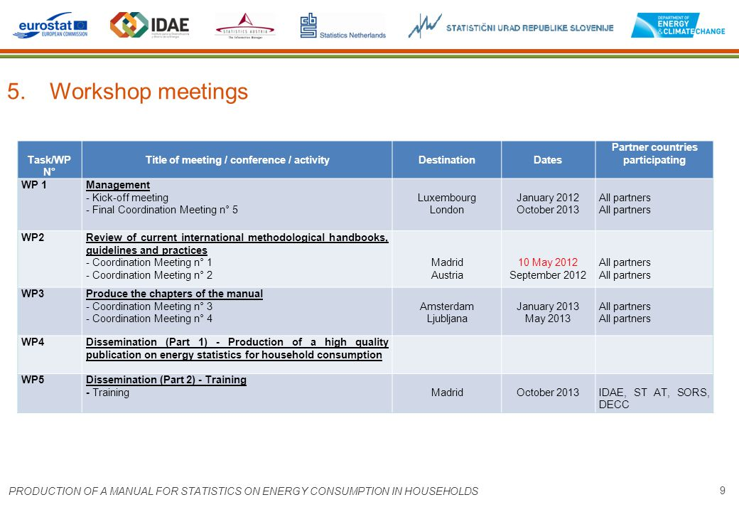 9 5. Workshop meetings PRODUCTION OF A MANUAL FOR STATISTICS ON ENERGY CONSUMPTION IN HOUSEHOLDS Task/WP N° Title of meeting / conference / activityDe