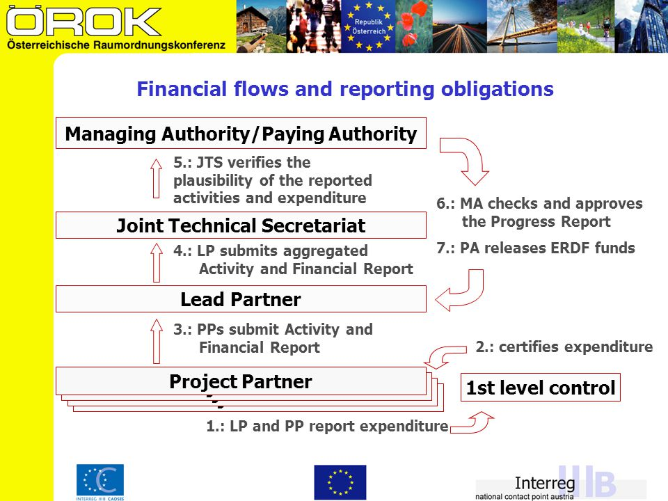 Financial flows and reporting obligations