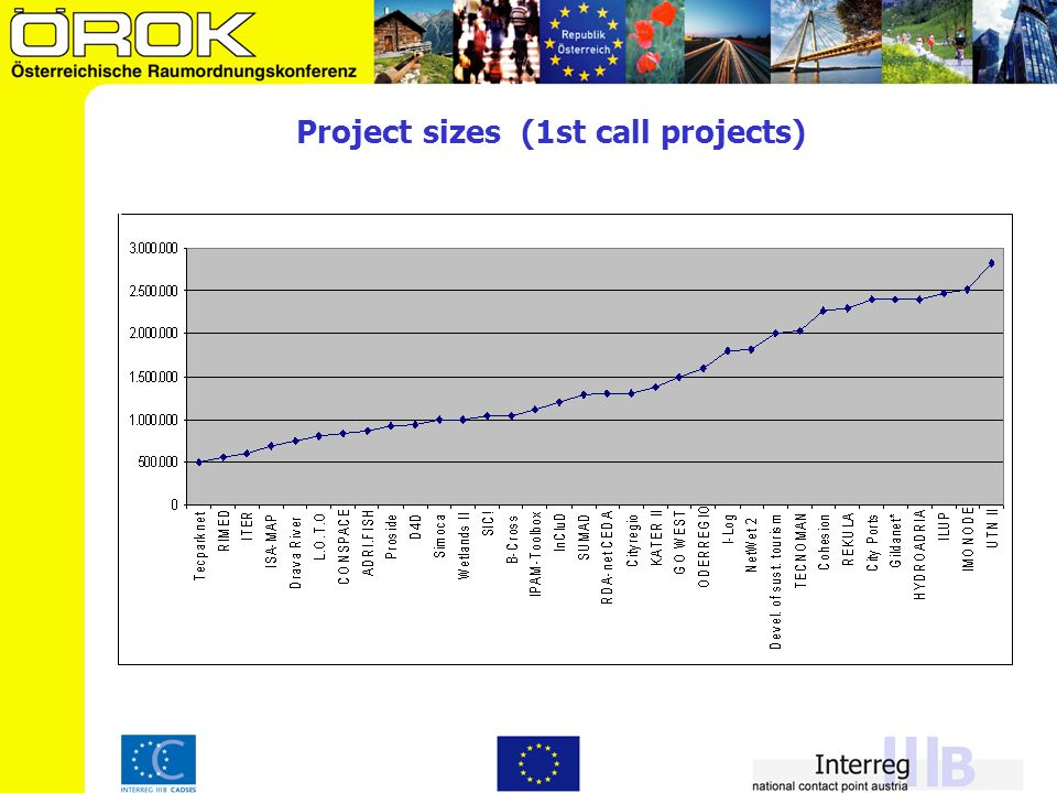 Project sizes (experiences from 2 calls) (all figures refer to projects´ ERDF budget share)  average budgets: 1,2 million Euro  budget range: 160.000 - 2,8 million Euro Project sizes:  budget < 500.000 Euro: 4 projects  budget between 500.000 - 1 million Euro: 29 projects  budget between 1 - 2 million Euro: 31 projects  budget > 2 million Euro: 9 projects