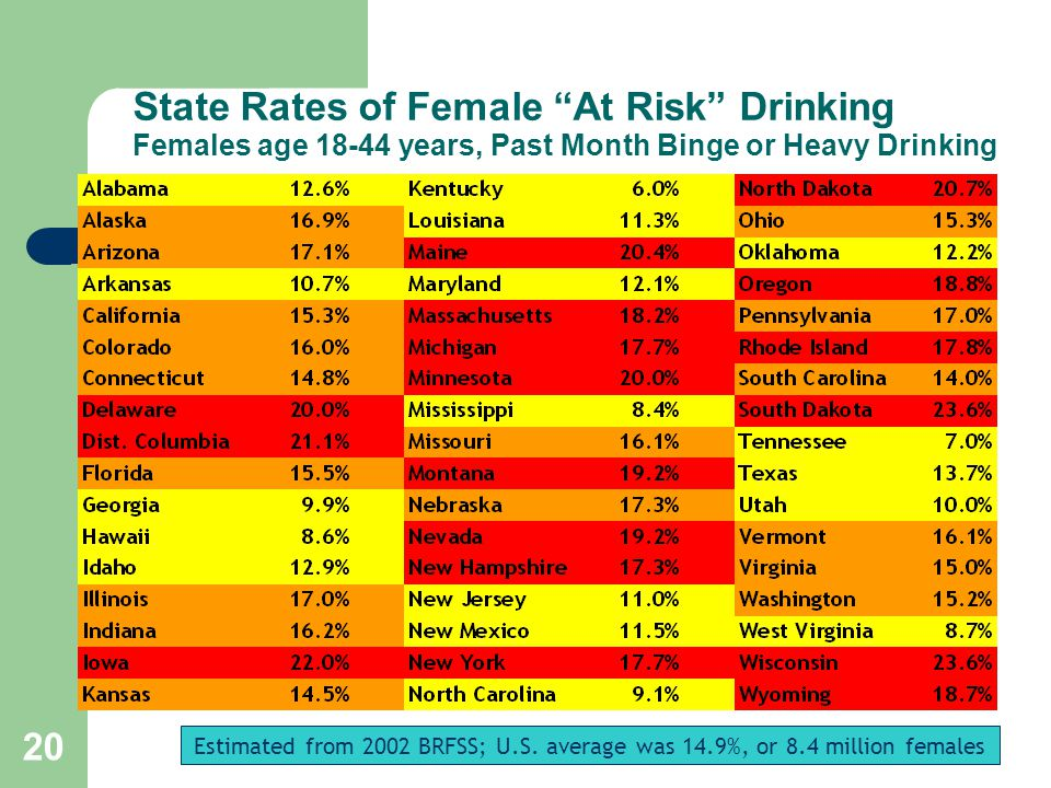 20 State Rates of Female At Risk Drinking Females age 18-44 years, Past Month Binge or Heavy Drinking Estimated from 2002 BRFSS; U.S.