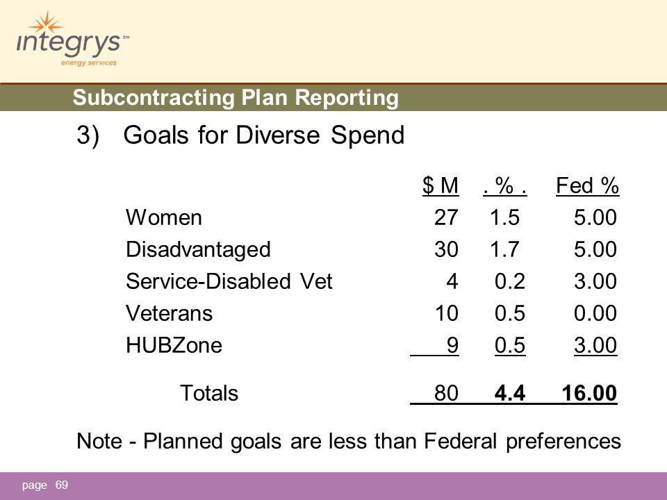 page Subcontracting Plan Reporting 3) Goals for Diverse Spend $ M.
